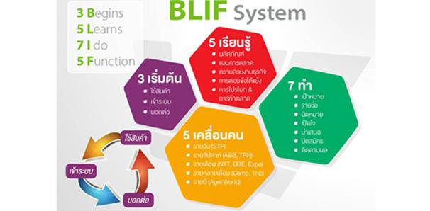BLIF ระบบพัฒนาการตลาดและสนับสนุนความสำเร็จ